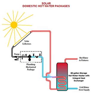 Radiantec Solar Radiant Heating, Radiant Floor Heating, Solar ...